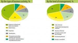 14th FMCG Industry Forum | Qatar Chamber