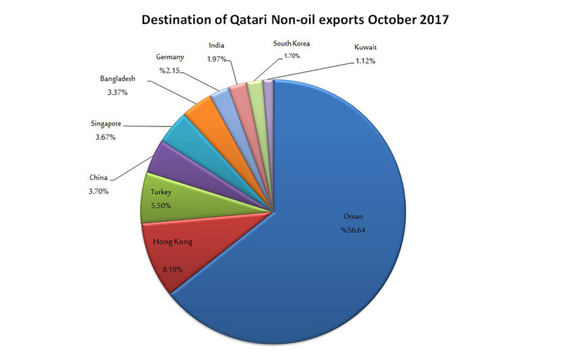 Qatar's non-oil exports stood at QR1 7b in Oct  | Qatar Chamber
