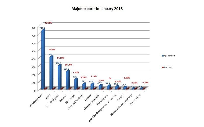Qatar-non-oil-exportsJan18-004