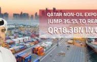 Qatar non-oil exports jump 36.5% to reach QR18.3bn in Q3